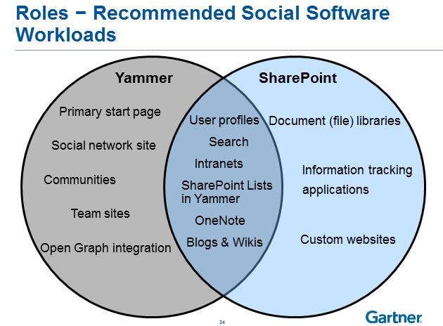 workloads-yammer-vs-sp-from-gartner