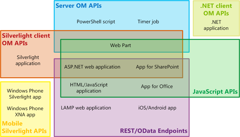 Figure 1. Selected SharePoint extension types and SharePoint sets of APIs